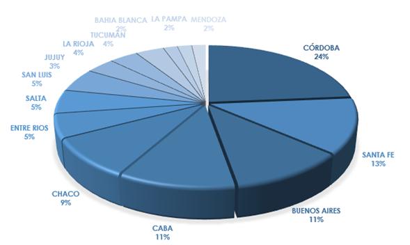 El financiamiento pyme creció 113% interanual en los  9 meses que va del año