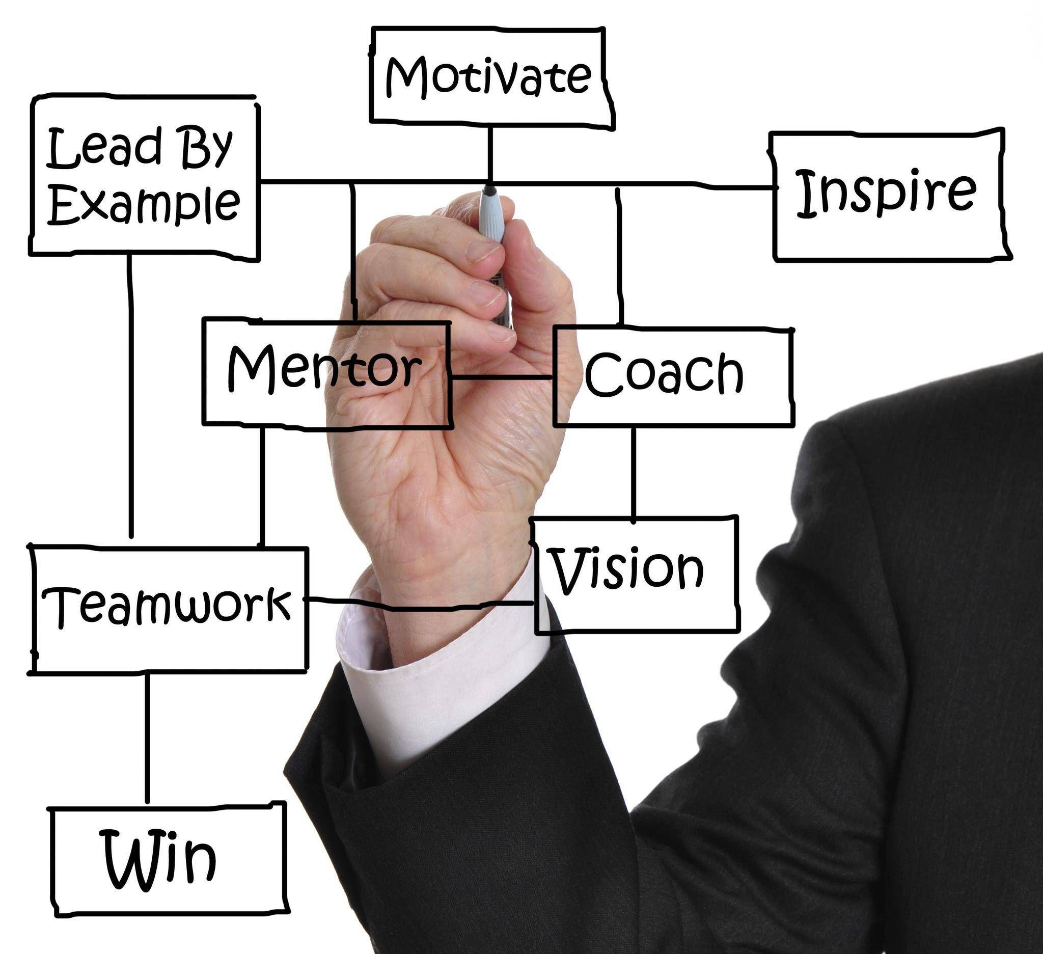 Coaching y mentoring herramientas para época de crisis