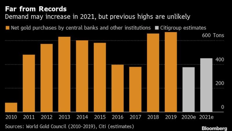 Prevén un repunte de las compras de oro por parte de los bancos centrales