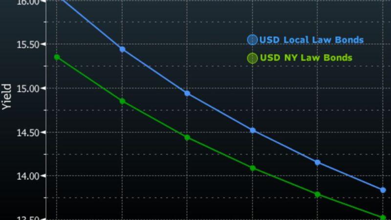 La curva de rendimiento invertida de Argentina, refleja riesgo de incumplimiento