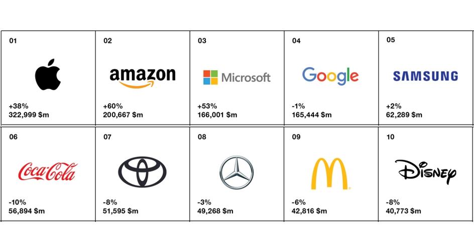-Best Global Brands: Apple, Amazon y Microsoft encabezan el Ranking