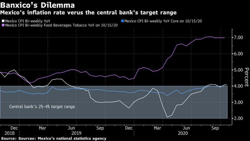 Se aceleró la inflación en México