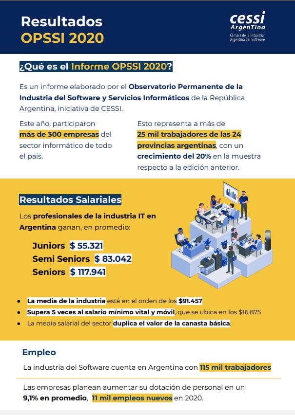 Los salarios en el mundo IT, de los mejores en la Argentina: 91 mil pesos promedio al mes
