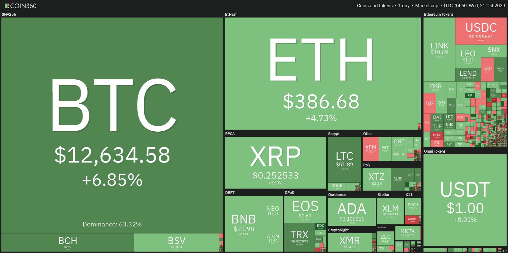 El precio de Bitcoin se eleva a US$12,900. PayPal abre las criptomonedas para todos