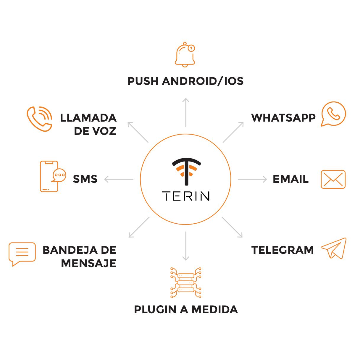 Terin, la plataforma que gestiona las comunicaciones para optimizar negocios