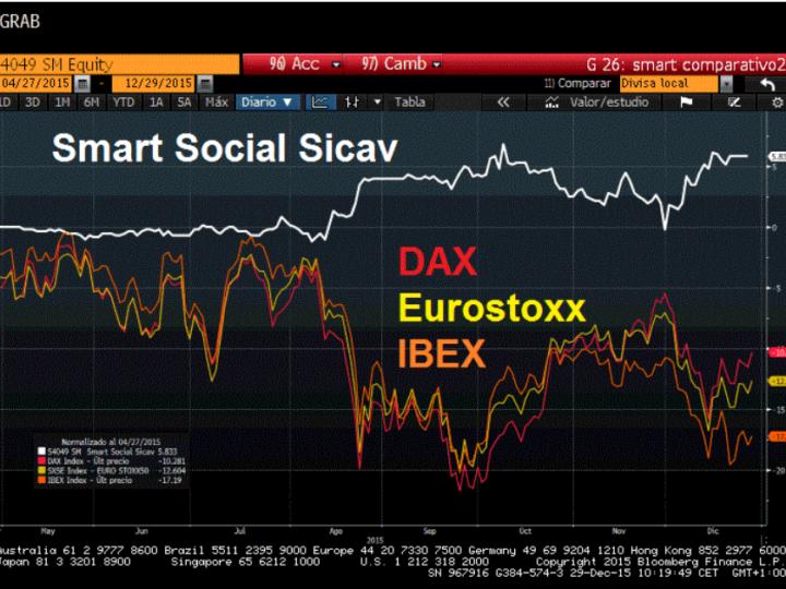 Smart Social Sicav aguarda una fortísima corrección en Bolsa