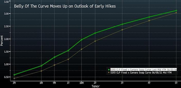 La recuperación de la actividad económica chilena pone presión en el banco central para que suba las tasas